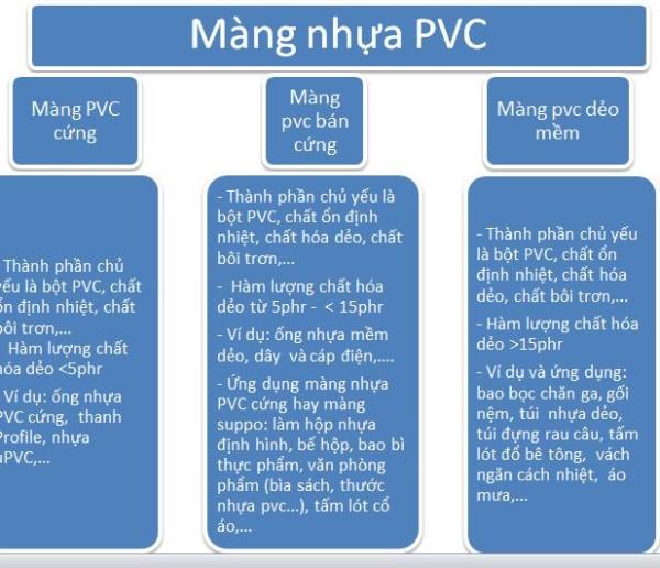 phân biệt màng nhựa pvc dẻo và màng pvc cứng dùng bế hộp sản xuất bao bì